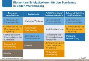 Elementare Erfolgsfaktoren für den Tourismus in Baden-Württemberg