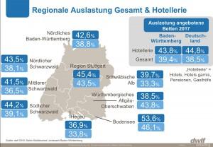 Regionale Auslastung in Baden-Württemberg, gesamt und Hotellerie