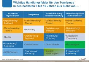 Wichtige Handlungsfelder für den Tourismus in den nächsten 5 bis 10 Jahren