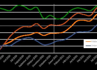 Wirtschaftsfaktor Tourismus 2019 und Recovery-Szenarien